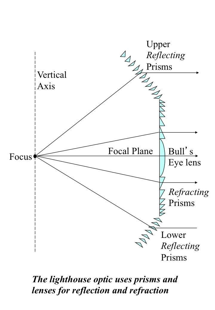 Pharology how lighthouses work h12 by using prisms around the lenses you can collect more light and make the beam even brighter you will see this in the last diagram below ccuart Choice Image